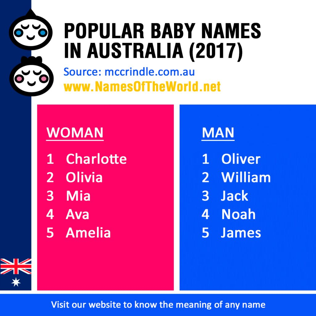 The Best Name: Most Popular Baby Names In Australia (2017