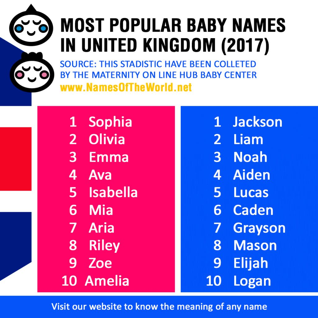 most popular baby names in united kingdom 2017